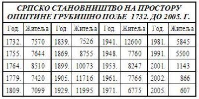 СРПСКО СТАНОВНИШТВО НА ПРОСТОРУ    ОПШТИНЕ ГРУБИШНО ПОЉЕ  1732. ДО 2005. Г.